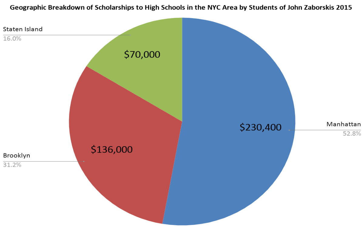 Pie Chart of Geographic Breakdown of Scholarships to High Schools in the NYC Area by Students of John Zaborskis 2015