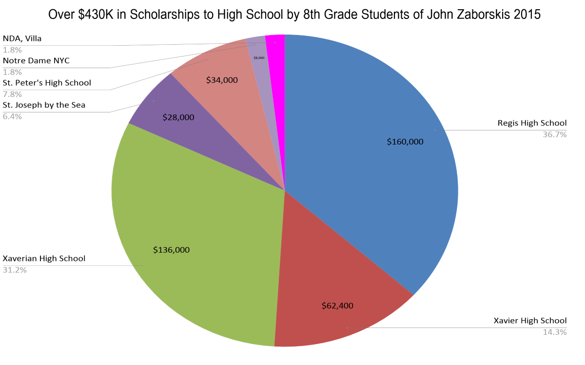 Pie Chart of Over $435,000 in Scholarships to High School by 8th Grade Students of John Zaborskis 2015