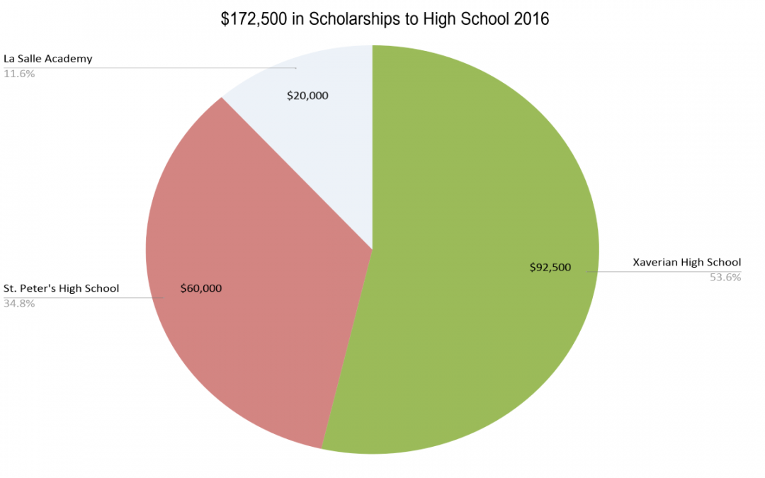 Scholarships Earned by TACHS and HSPT 2016