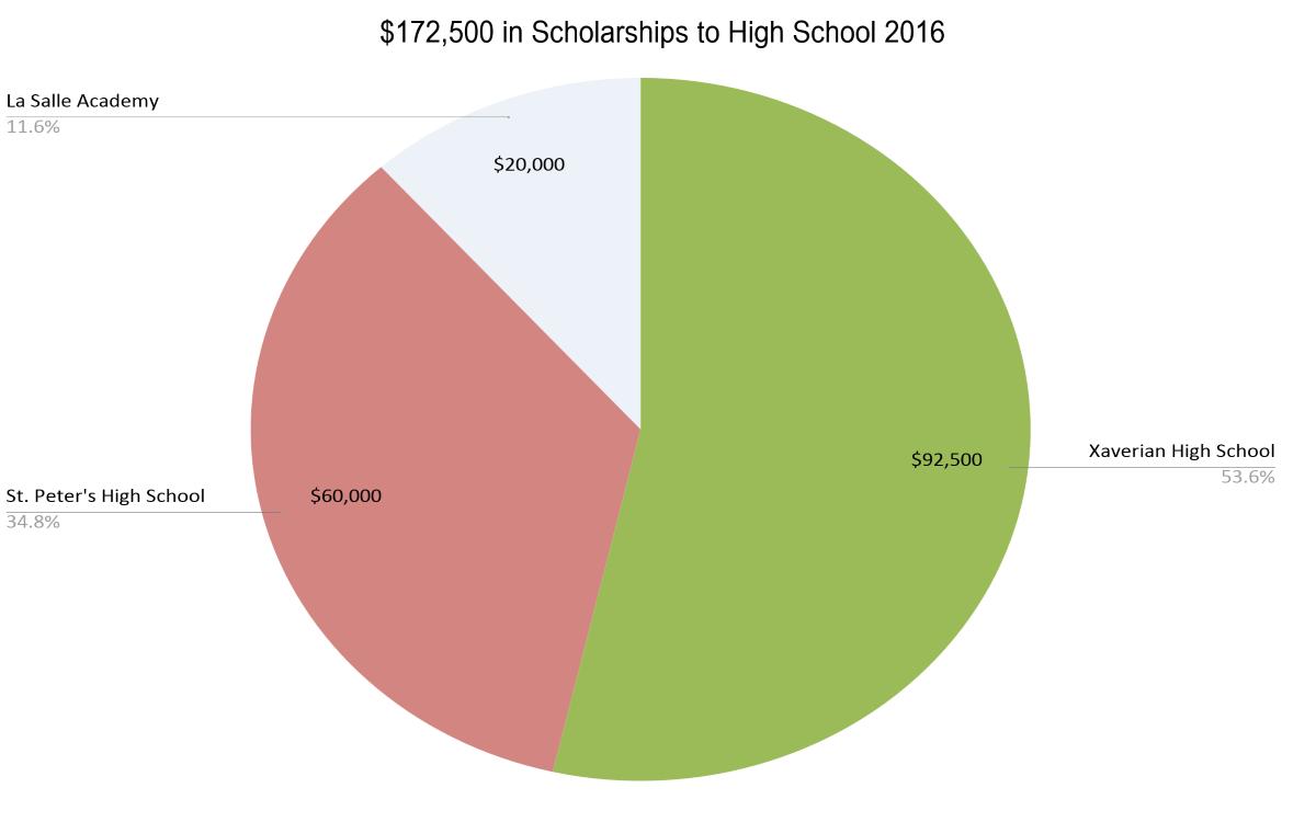 Breakdown of$172,500 in Scholarships to High School 2016