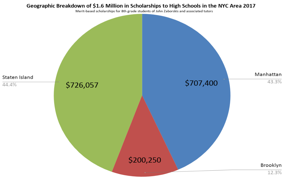 Breakdown of Location of $1.6 Million in Scholarships to High Schools in the NYC Area 2017