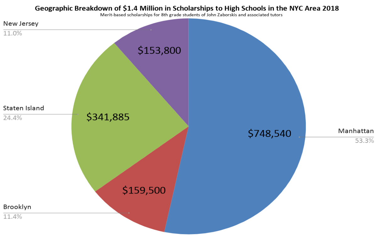 Pie Chart by location of NYC High Schools of $1.4 Million in Scholarship Results 2018