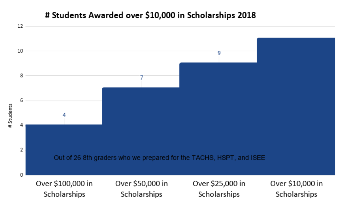 Step Chart of Students who earned over $10,000 in Scholarships After Preparation for the High School Admissions Exams 2018