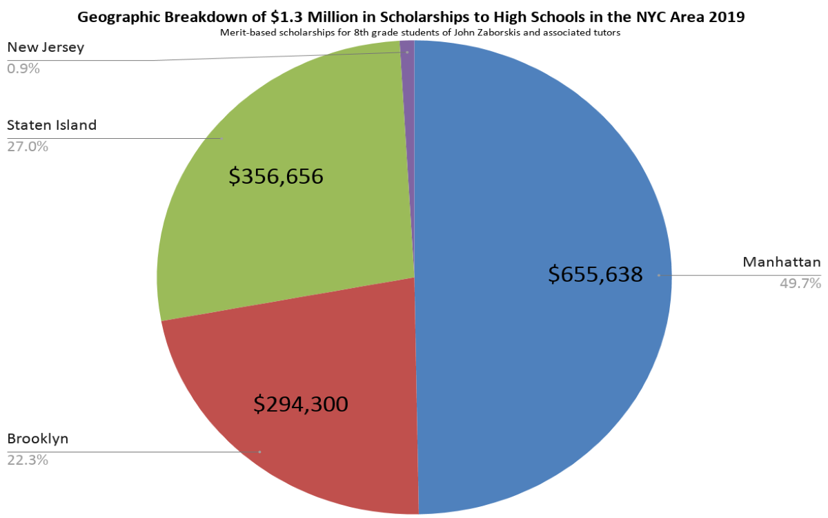 Pie Chart of over 1.3 Million in Scholarships to NYC Area High Schools by Students Tutored by John Zaborskis for High School Admissions Exams 2019
