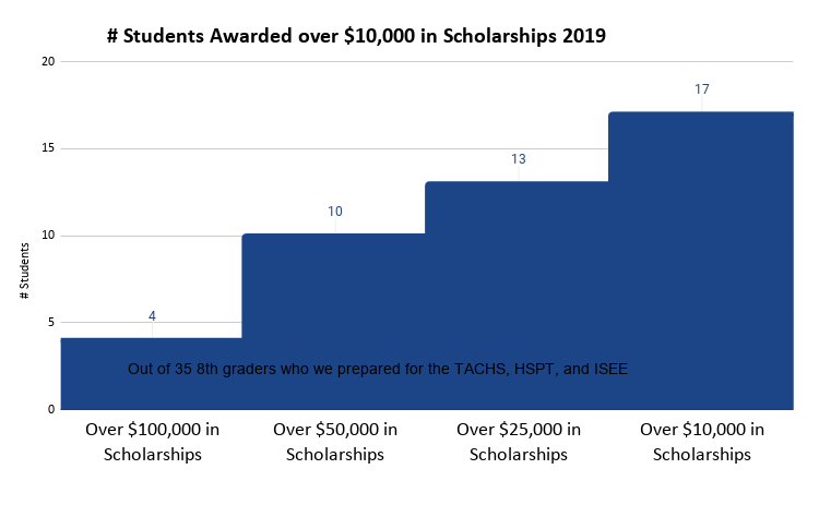 Step Chart of Students who earned over $10,000 in Scholarships After Preparation for the High School Admissions Exams 2019