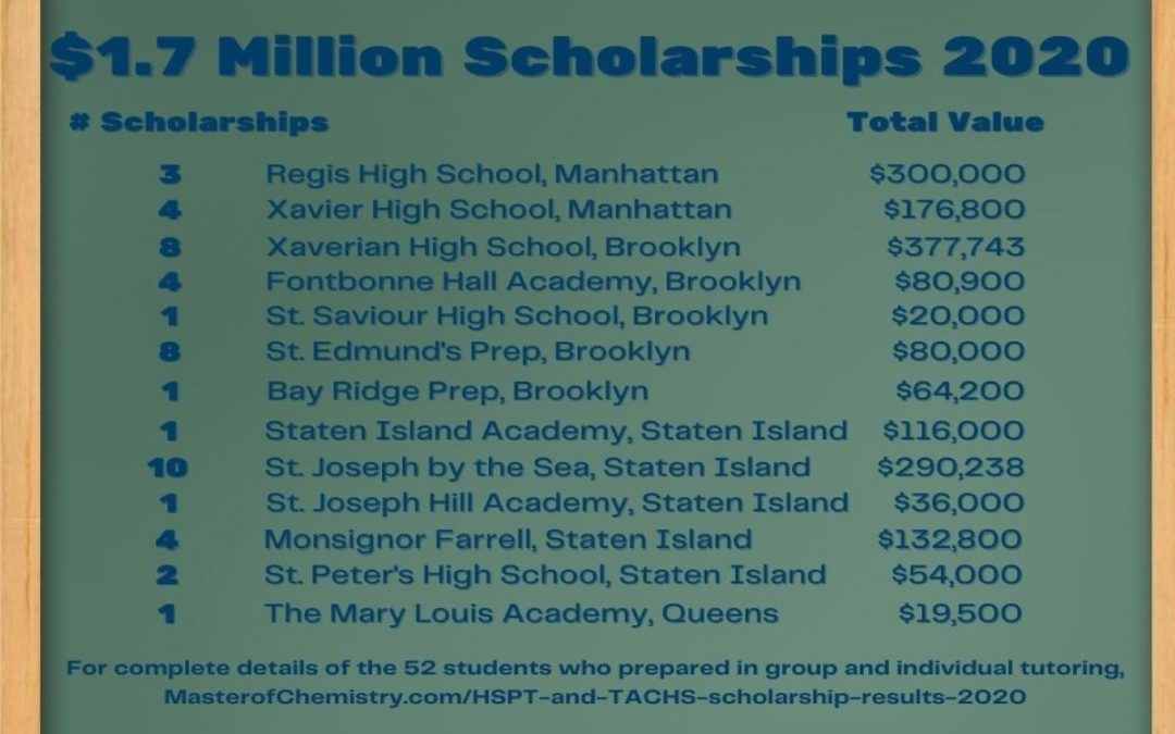 HSPT and TACHS Scholarship Results 2020