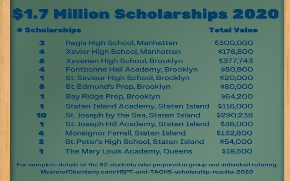 List of over $1.7 Million in Scholarships of Students Tutored by John Zaborskis for the High School Admissions Exams 2020