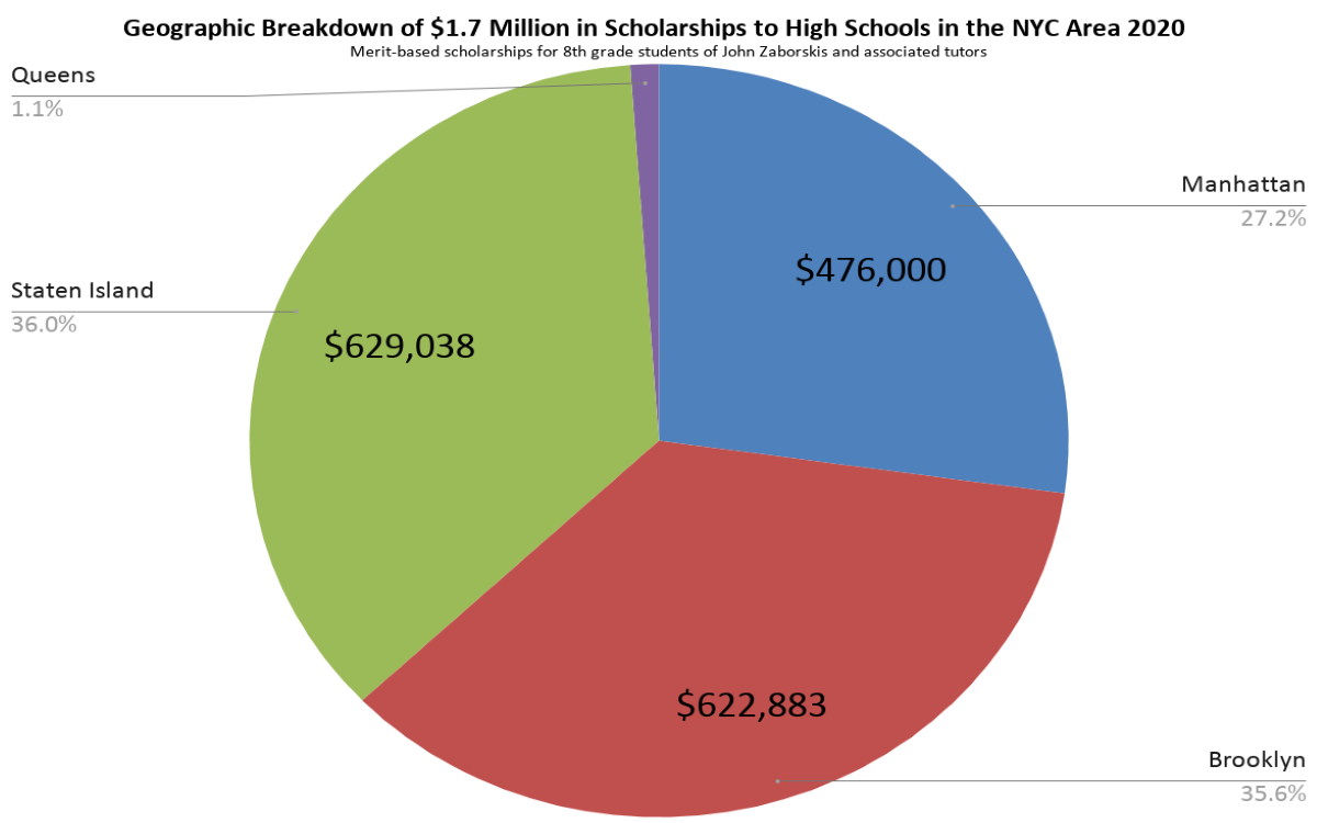 Pie Chart Geographic Breakdown of Scholarships Awarded to Students of John Zaborskis and associated tutors 2020