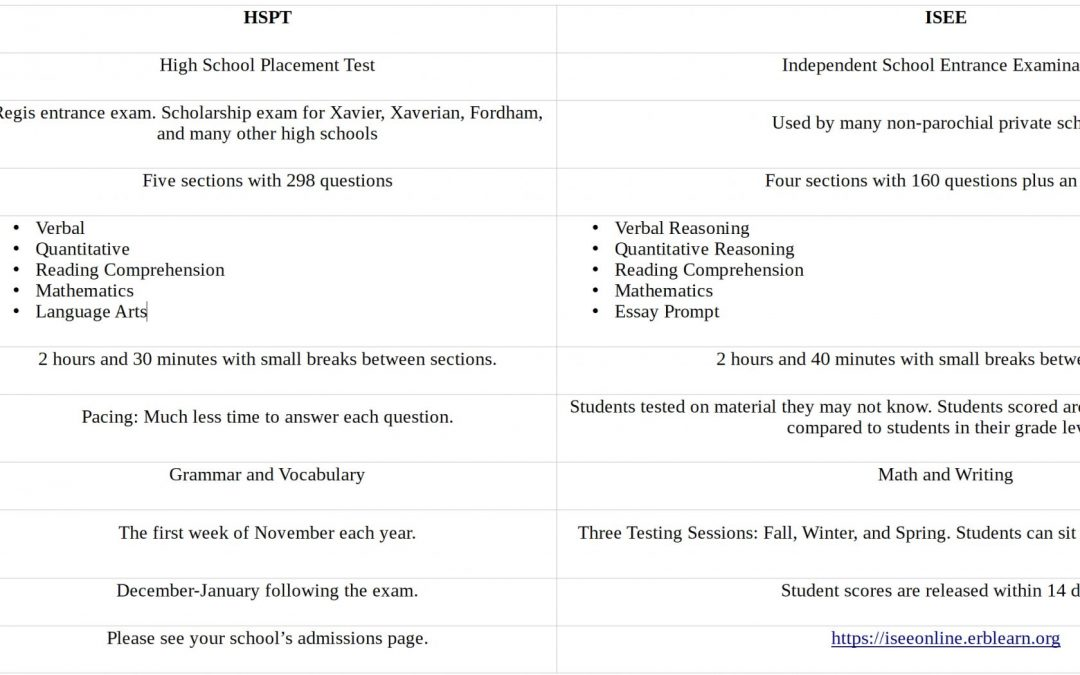 ISEE vs HSPT: Which Test Should My Child Take?