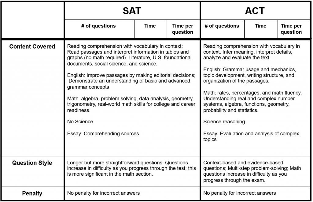 Types of QUestions and Style of the SAT and ACT compared