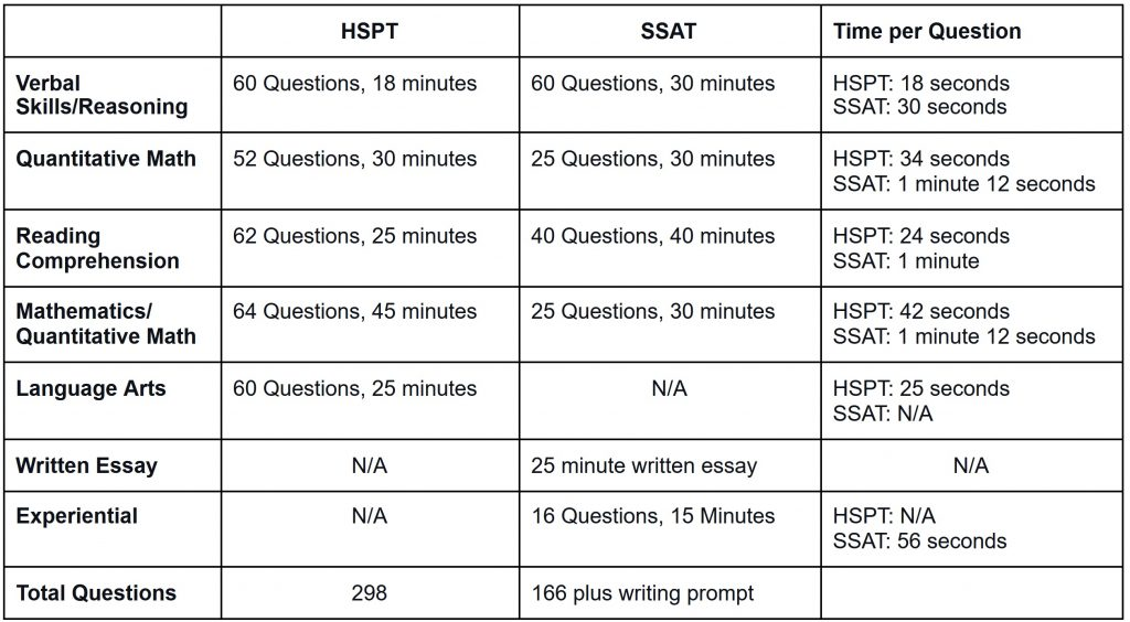 Format, Types of Questions, and Timing of the SSAT and HSPT