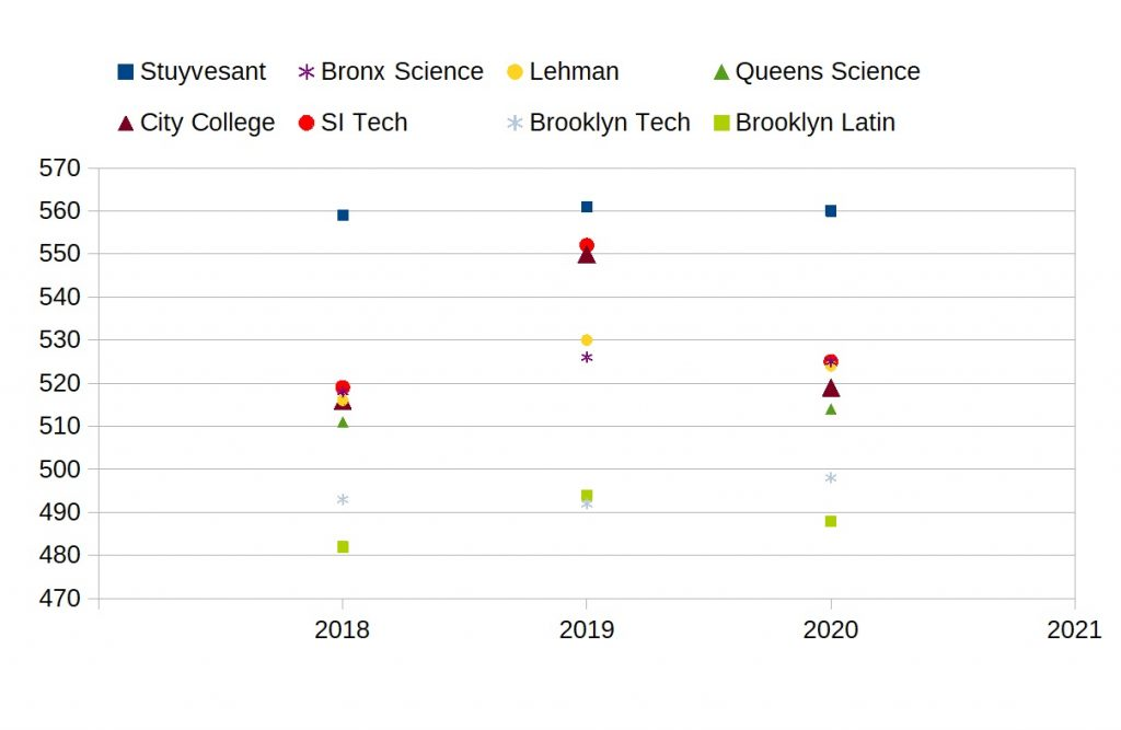 SHSAT Cutoff Scores for Stuyvesant, Staten Island Tech, Brooklyn Tech, and other NYC specialized high schools from 2018-2020