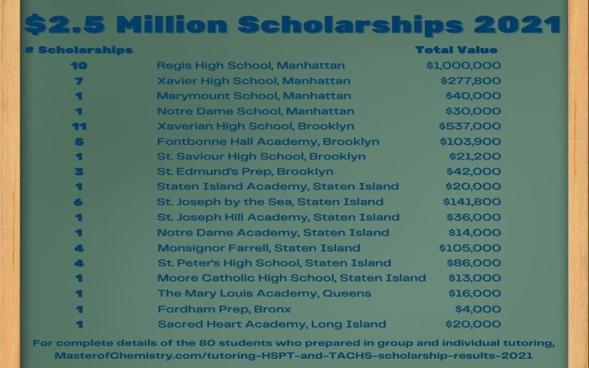 List of over $2.5 Million in Scholarships of Students Tutored by John Zaborskis for the HSPT and TACHS 2021