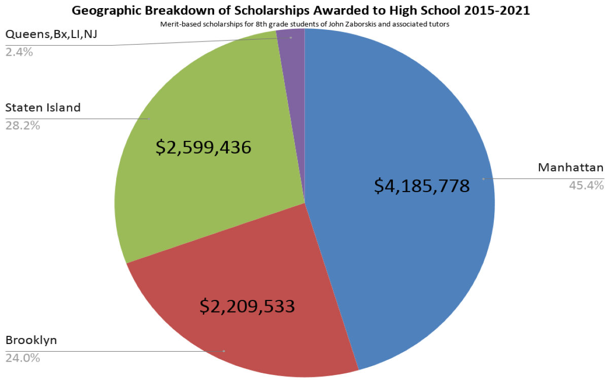 Geographic Breakdown of over $9 Million in Scholarships of Students Tutored by John Zaborskis for High School Admissions Exams 2015-2021