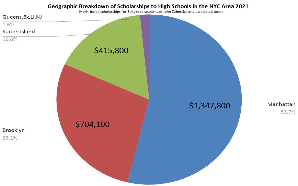 Geographic Breakdown of over $2.5 Million in Scholarships of Students Tutored by John Zaborskis for the HSPT and TACHS 2021