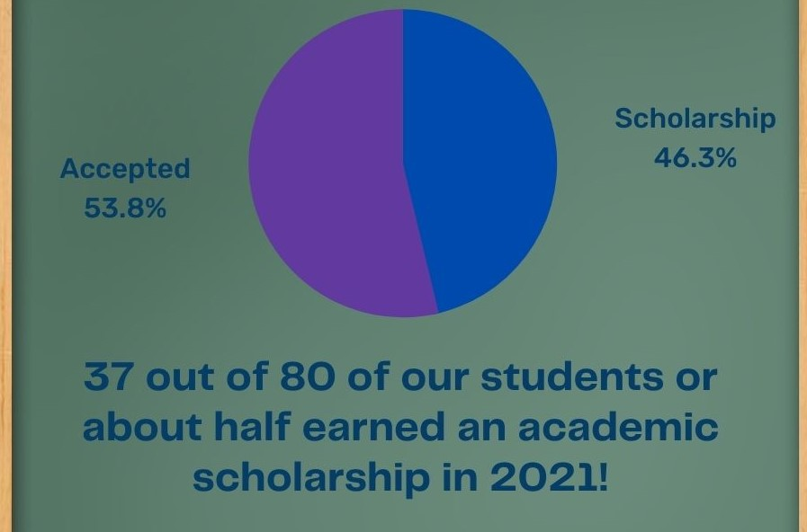 Almost half of 8th graders tutored by John Zaborskis earned scholarships in 2021