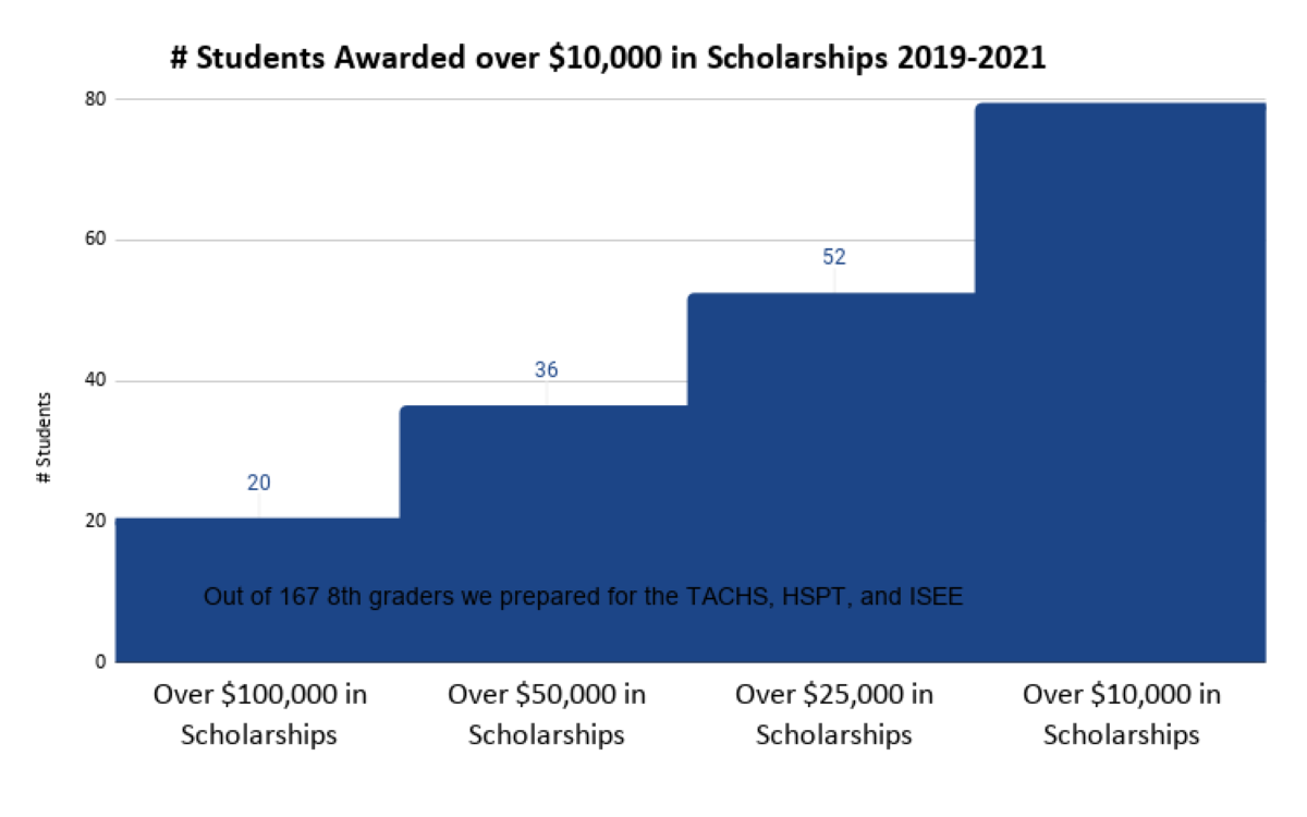 Step Chart of # Students Awarded over $10,000 in Scholarships 2019-2021 which is 80 students