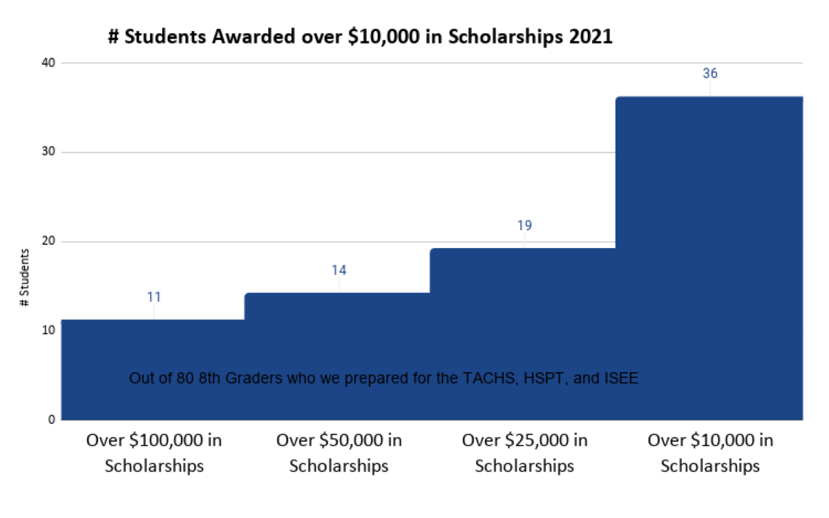 Step Chart of Number of Students who earned over $10,000 in Scholarships After Preparation for the High School Admissions Exams 2021
